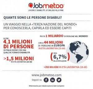 Le persone disabili nel mondo