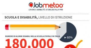 Infografica Jobmetoo: Disabilità e Formazione