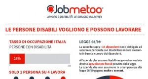 Infografica Jobmetoo: lavoro e occupazione persone disabili