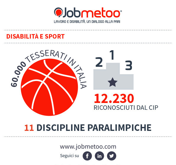 Disabilità e Sport: Infografica Jobmetoo