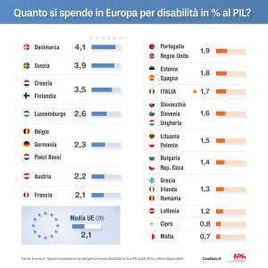 Italia si assesta al di sotto della media UE: un dato non edificante