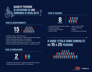Fino a 25 persone per accertare una sola invalidità: un dato che fa riflettere